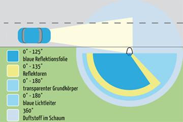 Wirkungsradius des Wildwarner: Multi-Wildschutz-Warner